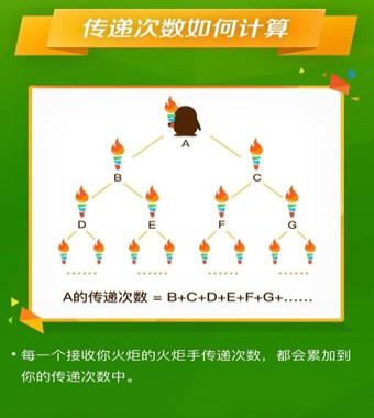 QQ火炬手不在身边怎么办 QQ火炬传递失败解决方法
