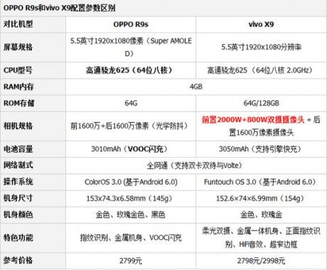 oppor9s和vivox9哪个好 oppor9s和vivox9对比区别