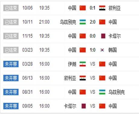 世预赛12强赛赛程  世预赛中国队赛程
