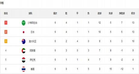 世界杯预选赛积分 2018世界杯预选赛中国赛程积分
